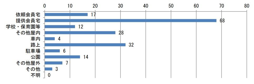 ファミサポ利用中の事故の発生場所の割合