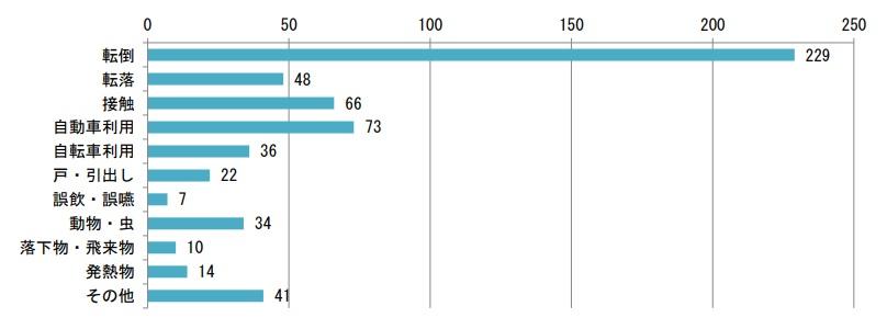 ファミサポ利用中に起きた事故の内容別割合