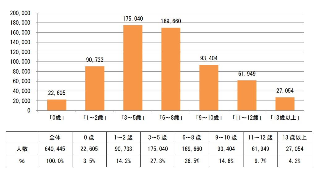 ファミサポに登録している年齢別割合