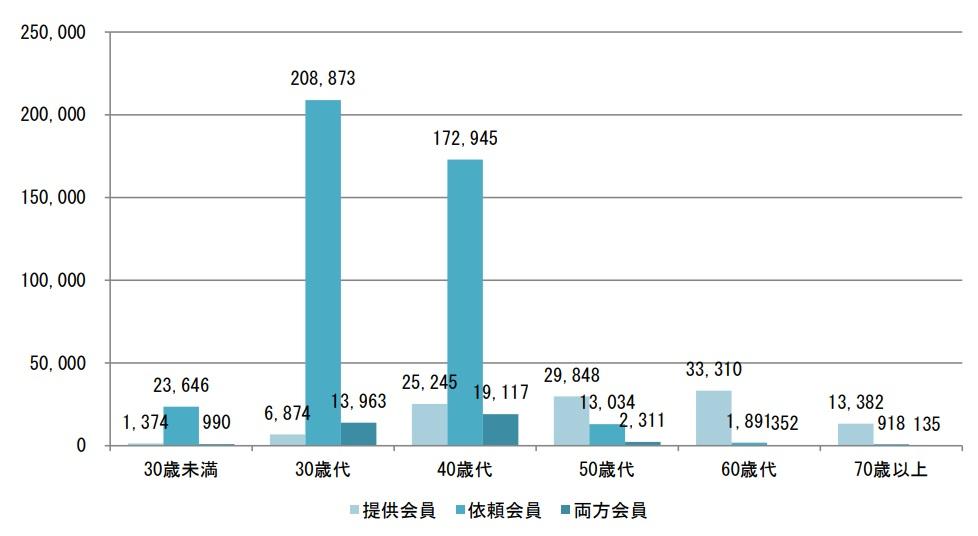 ファミサポ年齢別会員数のグラフ
