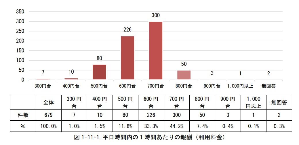 ファミサポの基本料金(料金別割合)