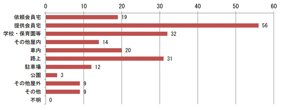 ファミサポ利用中に起きたヒヤリハット発生場所の割合